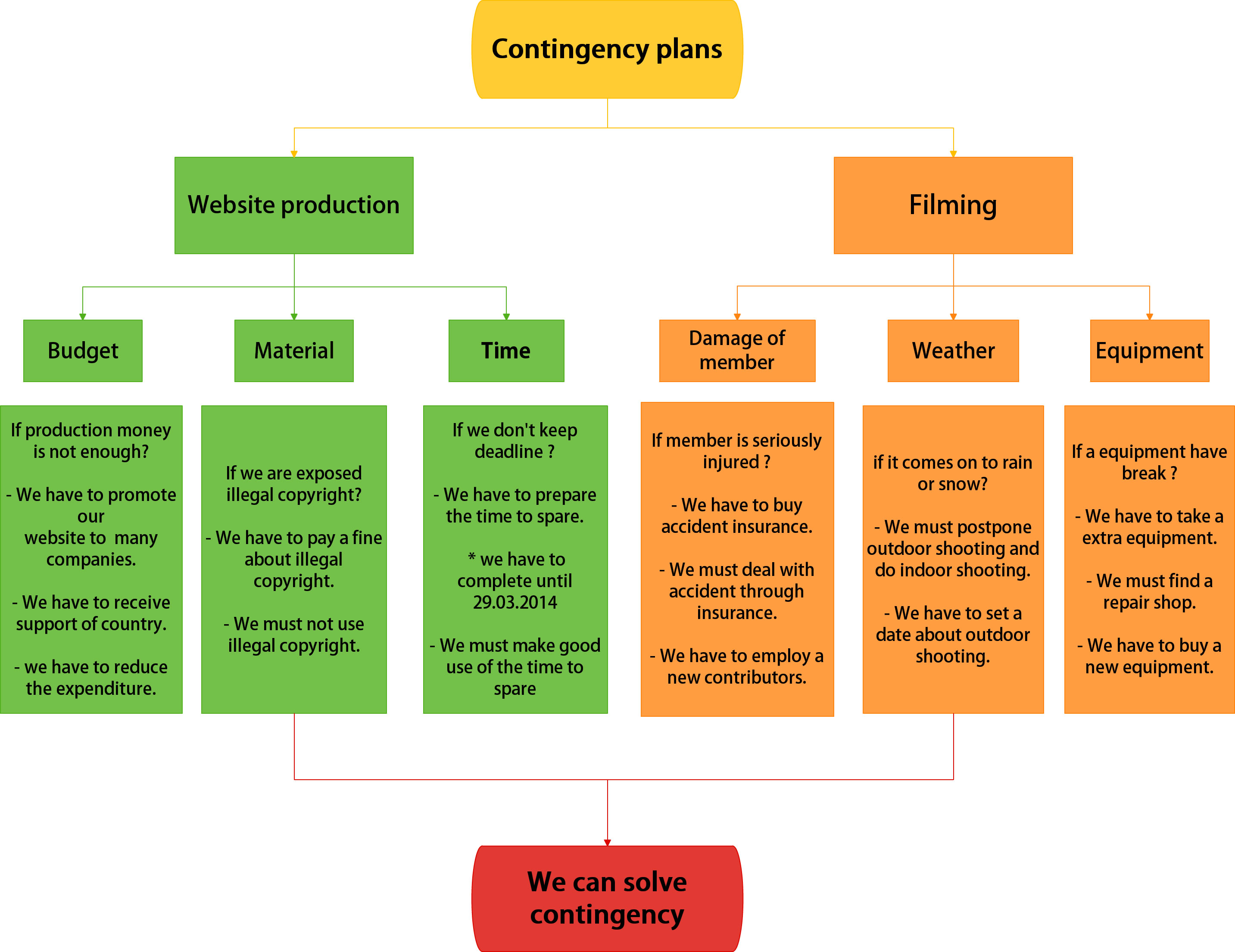 22 Contingency Plans – Contingency Plan Examples