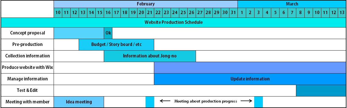 Task 2 Production Schedule For Five Weeks Ha0kim